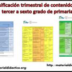 Dosificación trimestral de contenidos de tercer a sexto grado de primaria